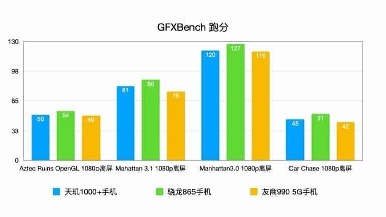 Những smartphone sở hữu chip Dimensity 1000+ siêu mạnh nhưng giá rẻ ảnh 2