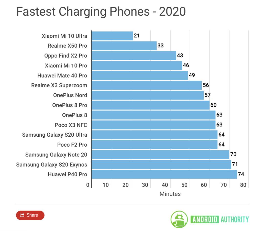 Toàn cảnh về công nghệ sạc nhanh trên smartphone ảnh 2
