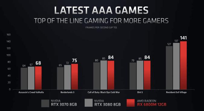 AMD công bố dòng GPU Radeon RX 6000M với kiến trúc RDNA 2 cực mạnh ảnh 4