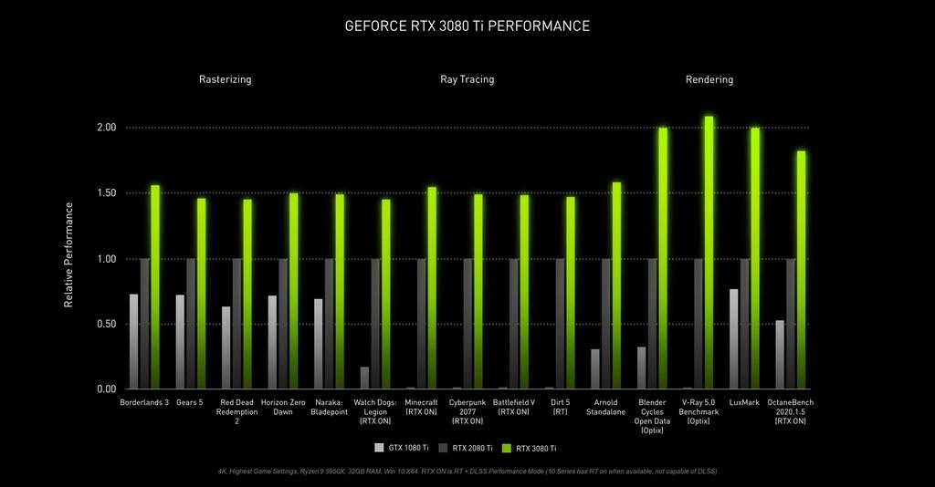 Nvidia ra mắt RTX 3080 Ti / 3070 Ti: mạnh hơn bao nhiêu lần nữa đây?  ảnh 3