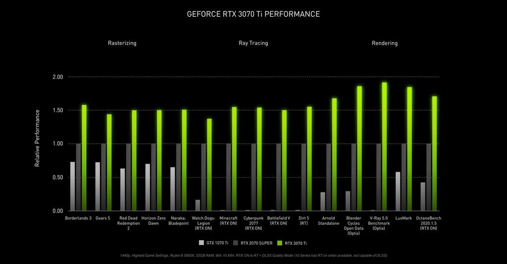 Nvidia ra mắt RTX 3080 Ti / 3070 Ti: mạnh hơn bao nhiêu lần nữa đây?  ảnh 5