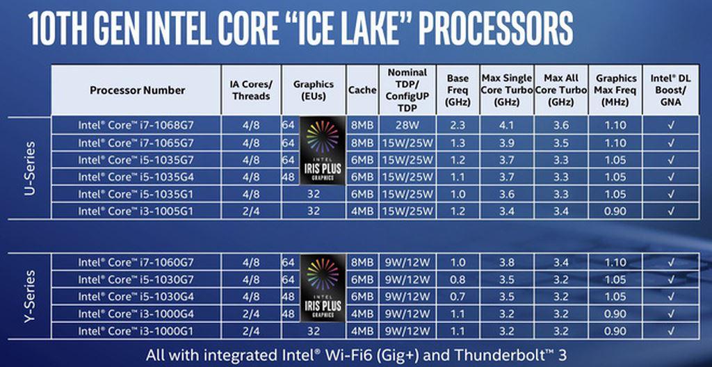 Vi xử lý Intel Ice Lake tiến trình 10 nm đã xuất hiện ảnh 2