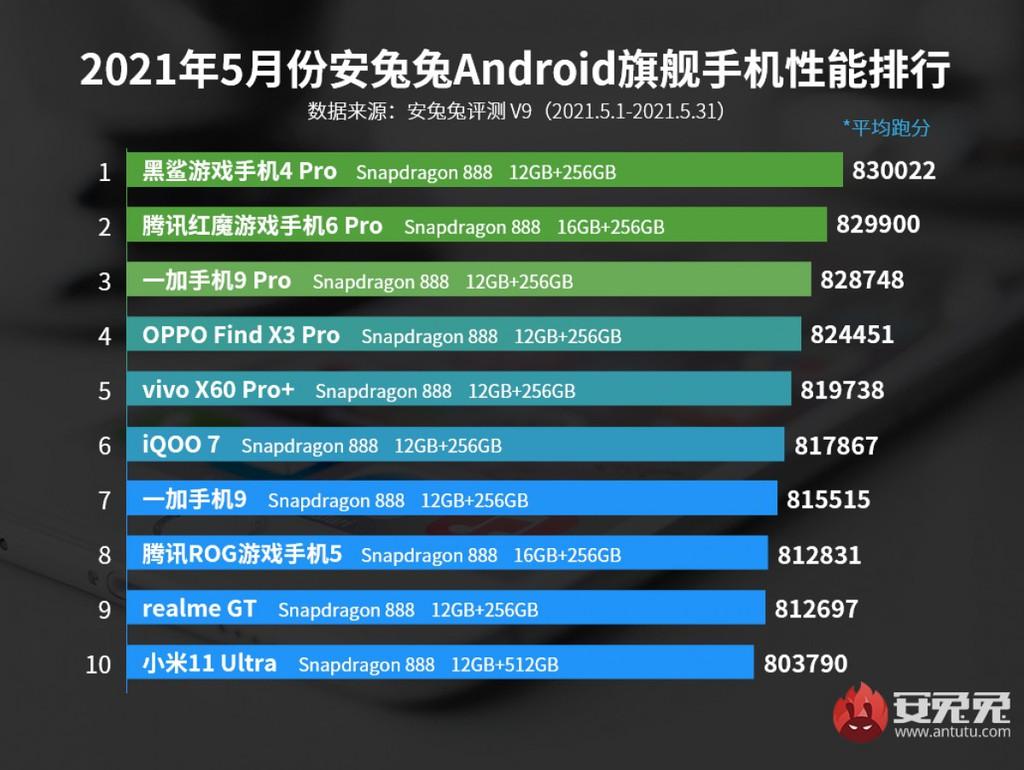 Top 10 smartphone mạnh nhất tháng 5/2021: Không ai cao hơn Black Shark 4 Pro ảnh 2