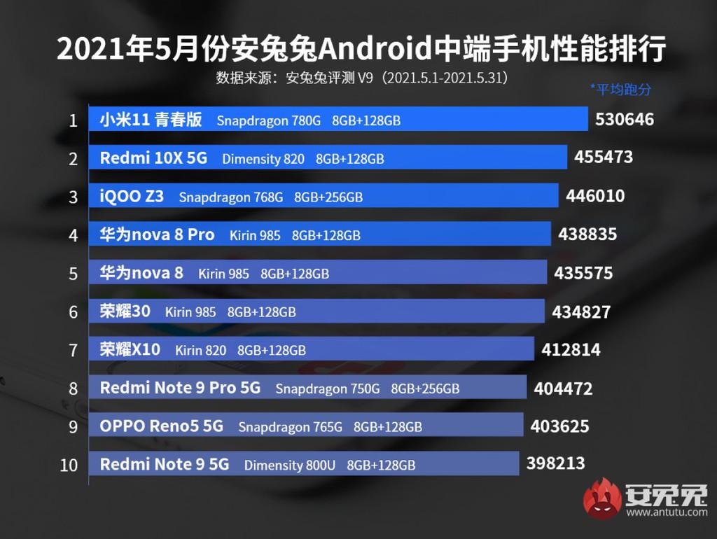 Top 10 smartphone mạnh nhất tháng 5/2021: Không ai cao hơn Black Shark 4 Pro ảnh 3