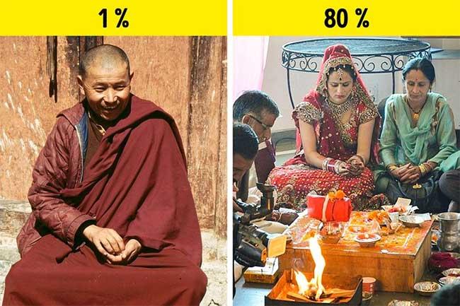 Ấn Độ là một đất nước Phật giáo