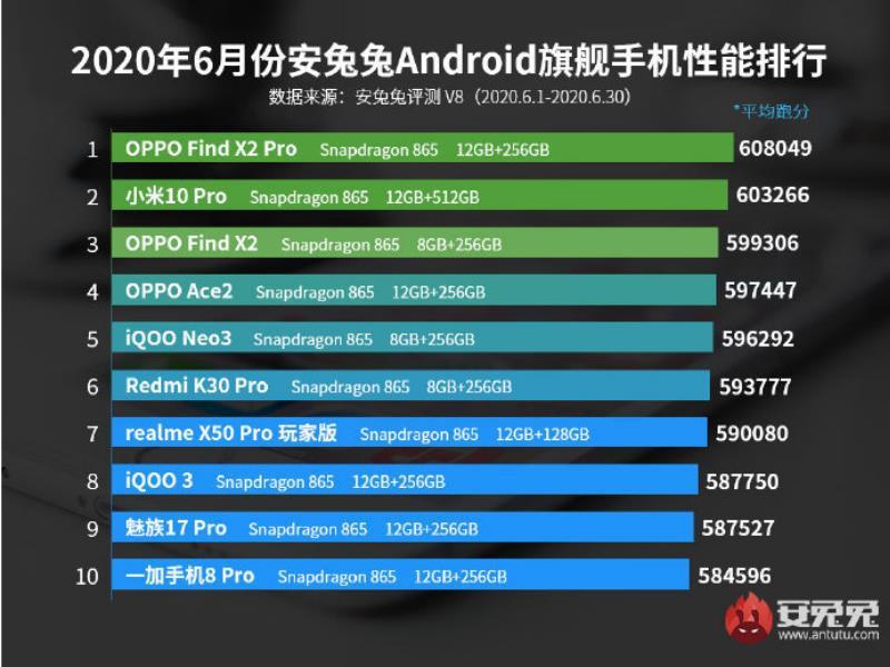 Top 10 smartphone mạnh nhất tháng 6/2020: vẫn gọi tên Find X2 Pro  ảnh 2