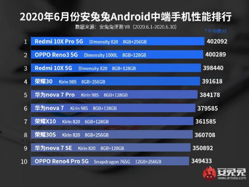 Top 10 smartphone mạnh nhất tháng 6/2020: vẫn gọi tên Find X2 Pro  ảnh 3