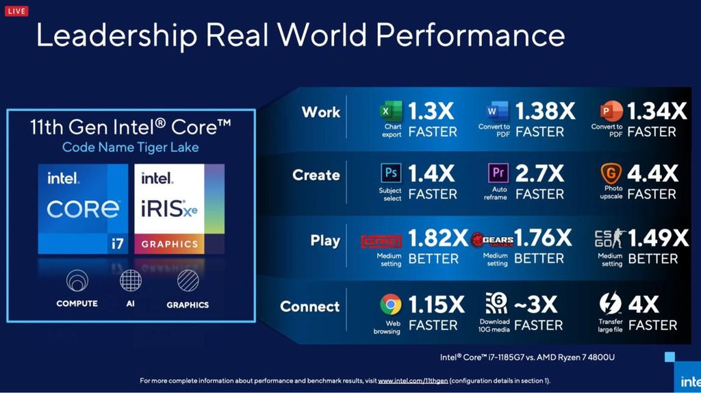 Intel Core thế hệ thứ 11 Tiger Lake ra mắt: CPU tốt nhất cho laptop mỏng nhẹ ảnh 3