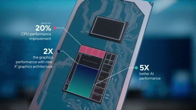 Intel Core thế hệ thứ 11 Tiger Lake ra mắt: CPU tốt nhất cho laptop mỏng nhẹ ảnh 5