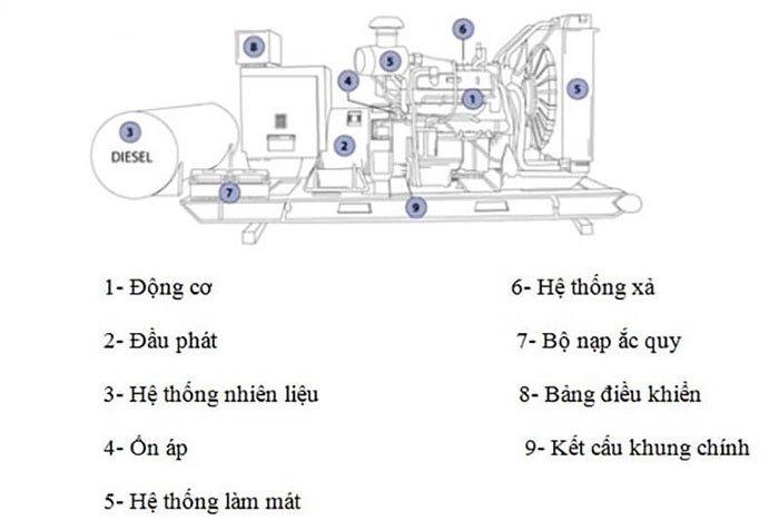 Cấu tạo cơ bản của máy phát điện.