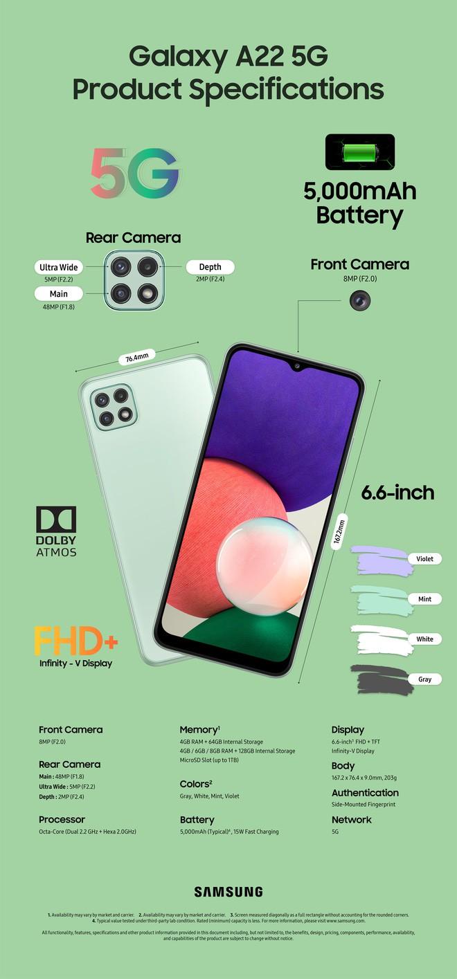 Galaxy A22 và A22 5G ra mắt: nhanh hơn, màn hình mượt hơn ảnh 5