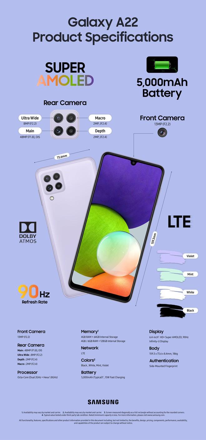 Galaxy A22 và A22 5G ra mắt: nhanh hơn, màn hình mượt hơn ảnh 6