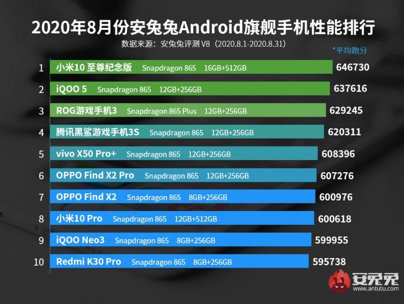 Top 10 smartphone mạnh nhất tháng 8/2020: Ngôi đầu đổi chủ ngoạn mục ảnh 2