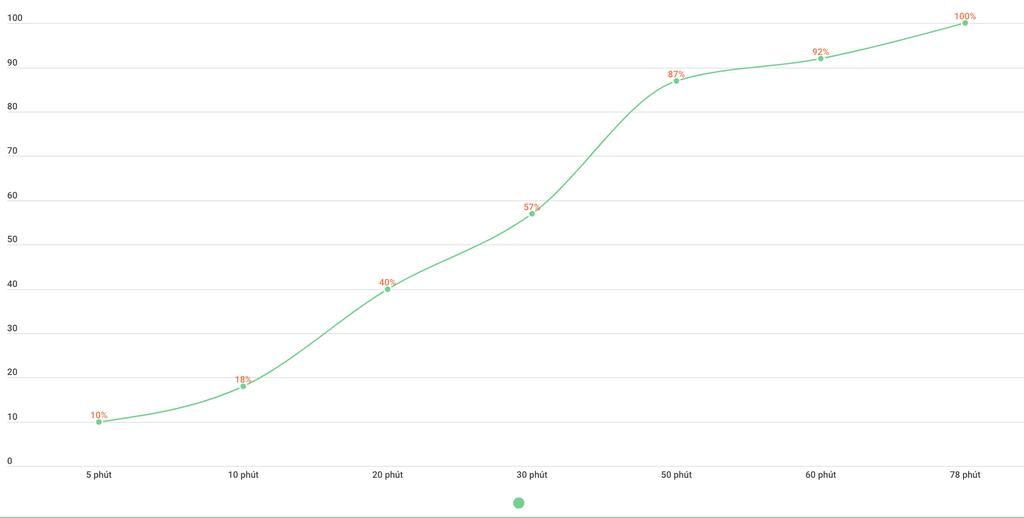 Đánh giá thời lượng pin Galaxy Note20 Ultra 5G: vừa đủ dùng  ảnh 2