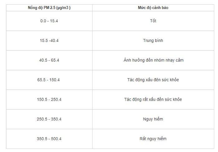 Nồng độ PM 2.5
