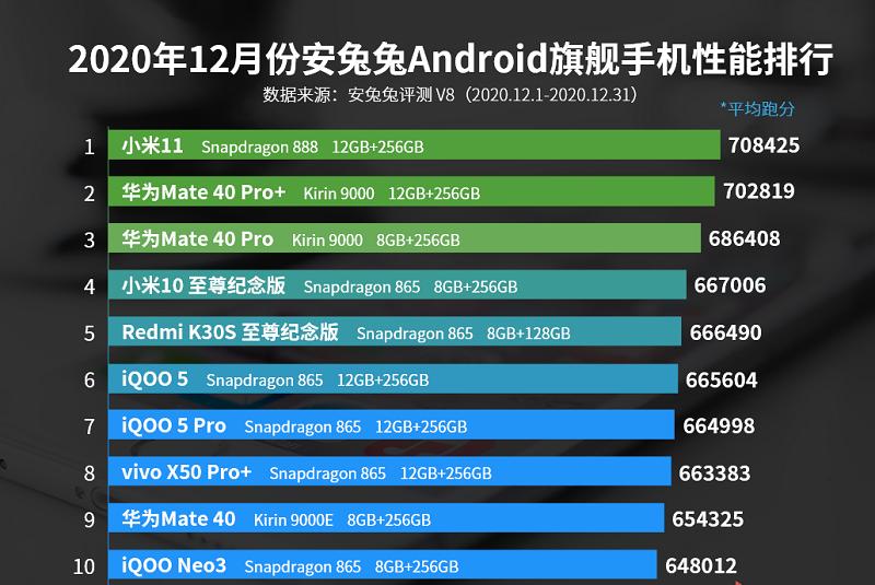Top 10 smartphone mạnh nhất tháng 12/2020: Snapdragon 888 đưa Xiaomi Mi 11 lên đỉnh ảnh 2