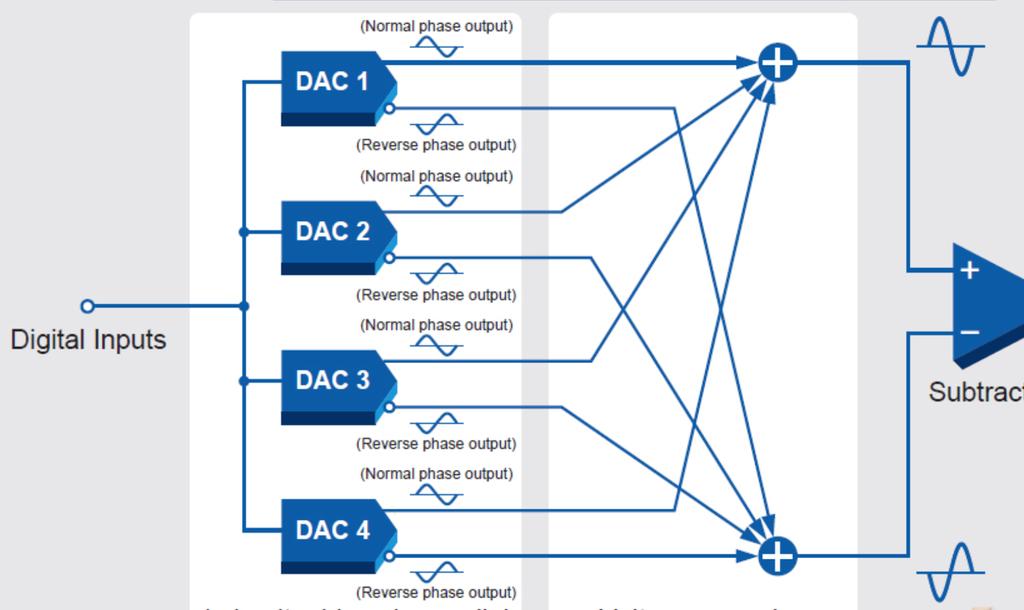 Accuphase DP-55V - Vẫn sáng giá nhờ công nghệ giải mã MDS ảnh 5