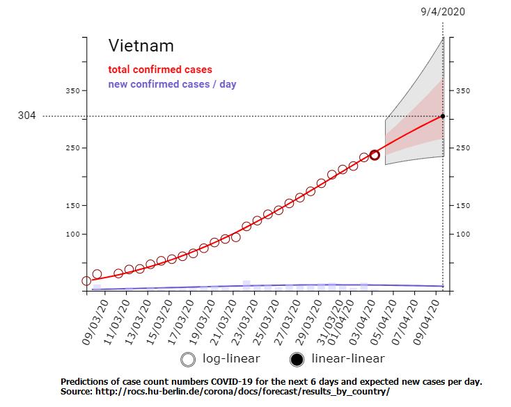 Dự đoán số ca nhiễm COVID-19 xác nhận tại Việt Nam đến ngày 9/4/2020. Nguồn: Viện Robert Koch