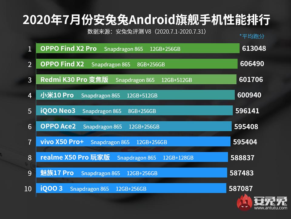 Top 10 smartphone mạnh nhất tháng 7/2020: Oppo Find X2 Pro có lần thứ 4 liên tiếp  ảnh 1