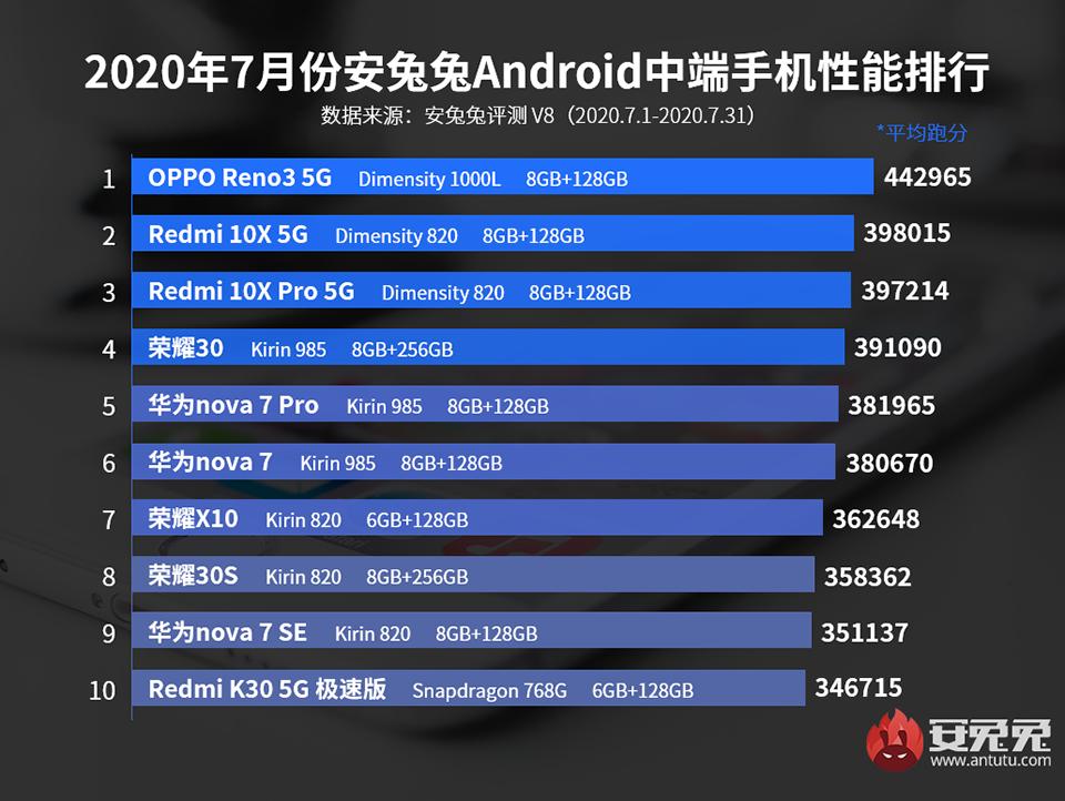 Top 10 smartphone mạnh nhất tháng 7/2020: Oppo Find X2 Pro có lần thứ 4 liên tiếp  ảnh 2
