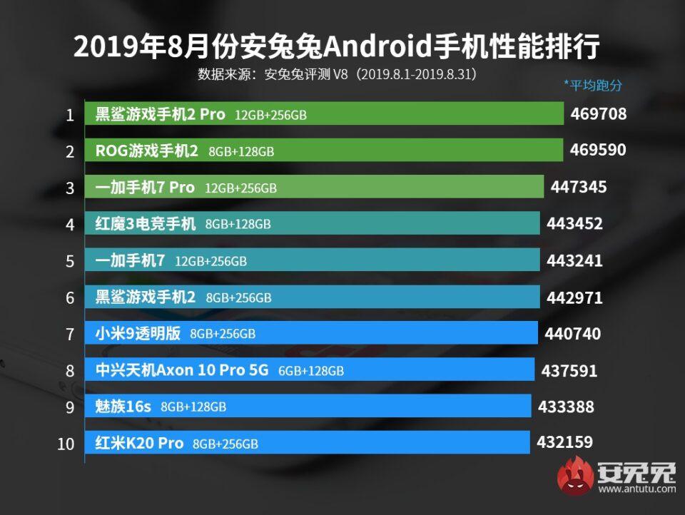 Top 10 smartphone Android có điểm AnTuTu cao nhất tháng 8/2019 ảnh 2