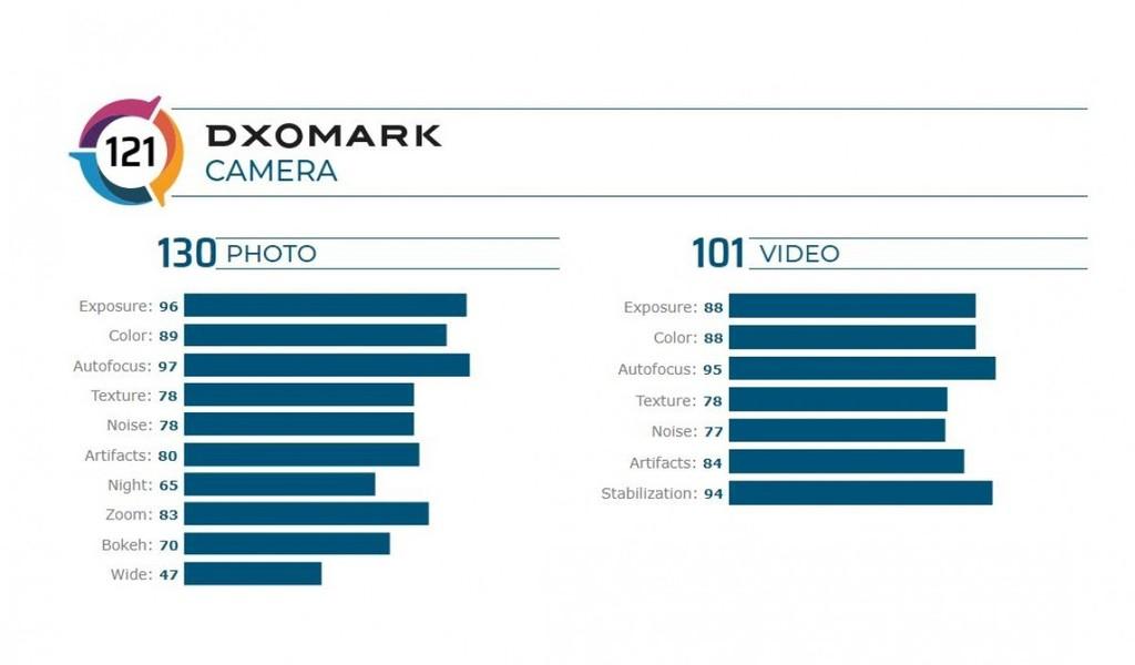 Xếp hạng camera của DxOMark: Galaxy Note20 Ultra 5G xếp vị trí thứ 8 ảnh 3
