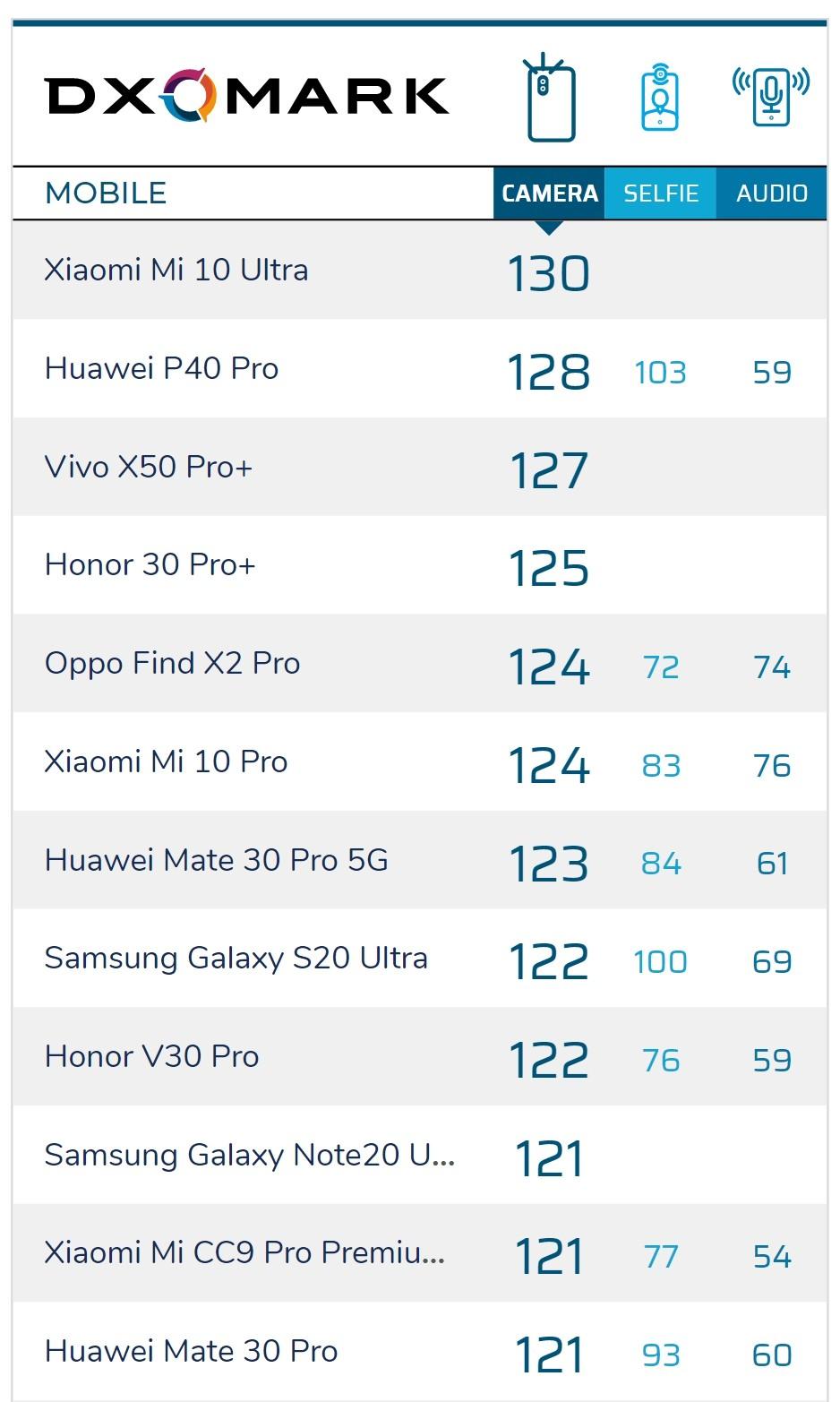Xếp hạng camera của DxOMark: Galaxy Note20 Ultra 5G xếp vị trí thứ 8 ảnh 4