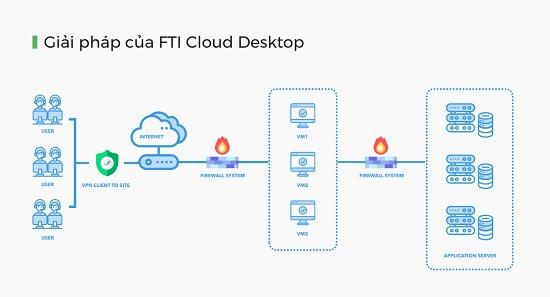 Giải pháp làm việc từ xa Cloud Desktop chính thức ra mắt