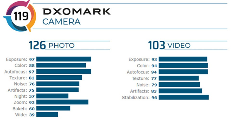 OnePlus 8 Pro đạt 119 điểm DxOMark, xếp trên iPhone 11 Pro Max ảnh 2