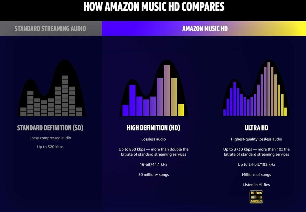 Amazon Music HD tăng tốc, bổ sung 5 triệu track nhạc 192kHz/24bit từ Universal và Warner Music ảnh 4