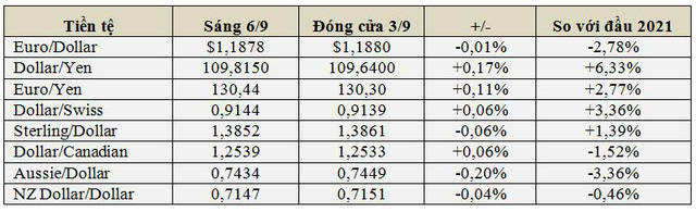 Đầu tuần USD thấp nhất 1 tháng, bitcoin tăng vọt lên gần 52.000 USD, vàng cao nhất 2,5 tháng - Ảnh 1.