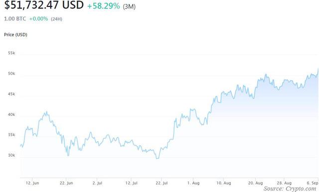 Đầu tuần USD thấp nhất 1 tháng, bitcoin tăng vọt lên gần 52.000 USD, vàng cao nhất 2,5 tháng - Ảnh 2.