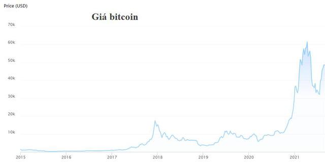Đầu tư trong tương lai là vàng hay Bitcoin? - Ảnh 1.