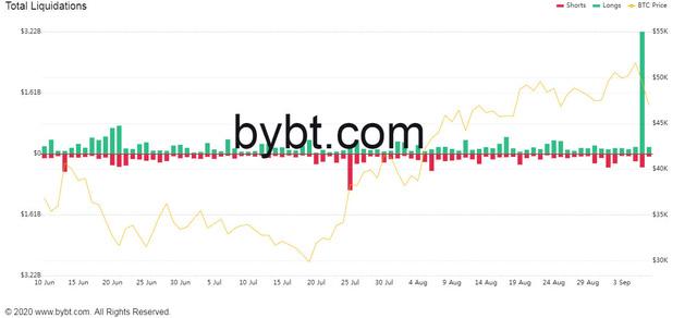 Bitcoin lao dốc về mốc 44.000 USD trong ngày, thủng sàn tiền ảo - Ảnh 1.