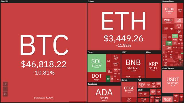 Bitcoin lao dốc về mốc 44.000 USD trong ngày, thủng sàn tiền ảo - Ảnh 2.