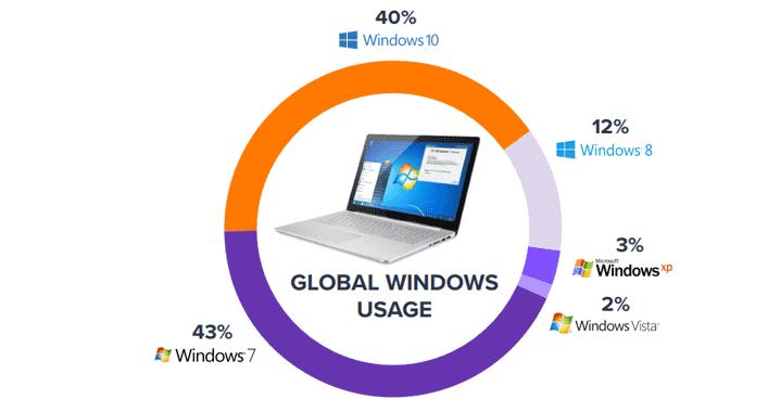 Hàng triệu máy tính vẫn nguy hiểm do không bao giờ cập nhật