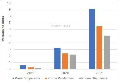Hơn 5,1 triệu smartphone gập dự kiến ra đời năm 2021 từ 8 thương hiệu ảnh 2