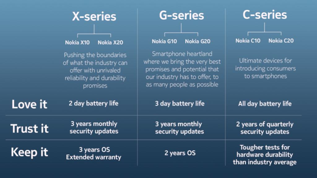 Nokia ra mắt bộ ba X-G-C series hướng đến yêu thích và gắn bó với người dùng ảnh 2