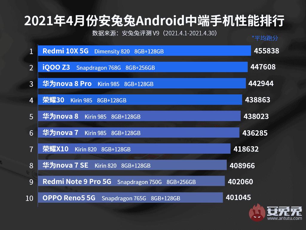 Top 10 smartphone mạnh nhất tháng 4/2021: Ngôi đầu không đổi chủ ảnh 4