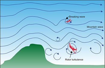 Nhiễu động không khí theo do địa hình sẽ không tác động đến máy bay nếu nó đạt được độ cao an toàn.