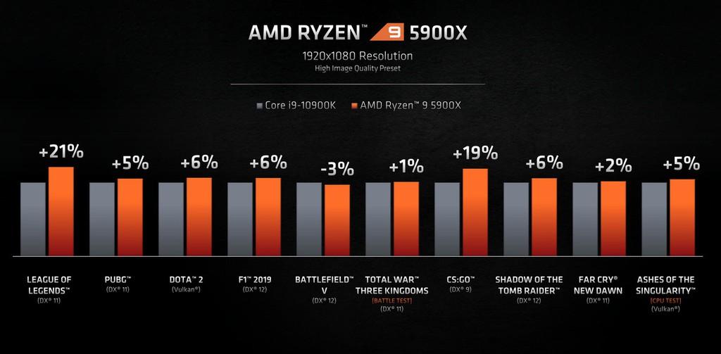 Zen 3 Ryzen 5000 mới của AMD: CPU chơi game tốt nhất thế giới? ảnh 3