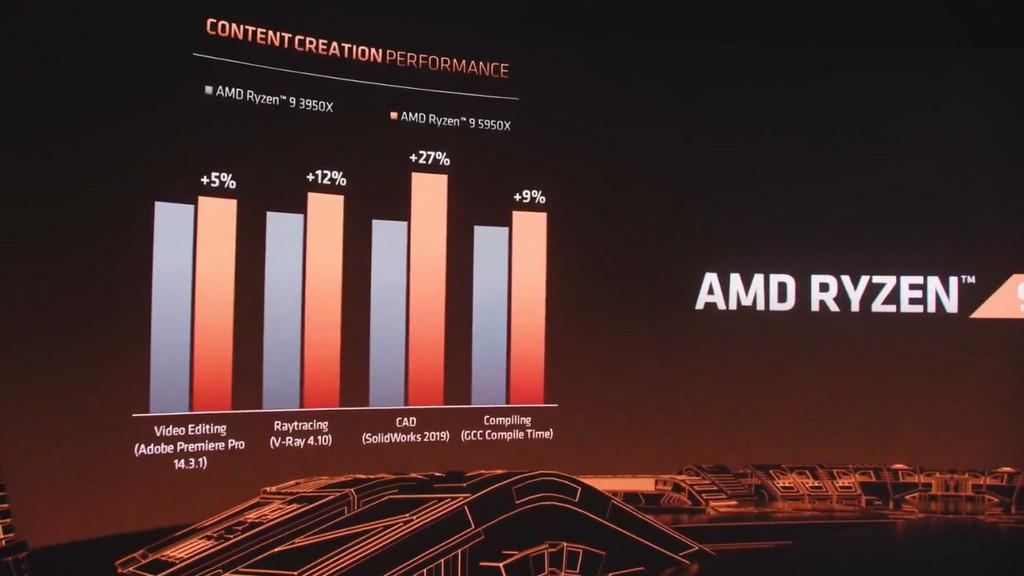 Zen 3 Ryzen 5000 mới của AMD: CPU chơi game tốt nhất thế giới? ảnh 7