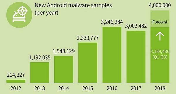 Quý 3/2018: phát hiện 3,2 triệu mã độc Android