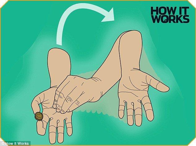 Tay trái lúc này giả vờ như đã cầm lấy đồng xu, và tất cả đều tin như vậy, do hành động này đã kích thích não bộ chú ý đến tay trái hơn.
