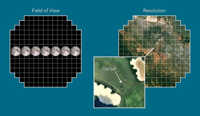 LSST có thể chụp rõ một quả bóng golf từ khoảng cách 24km.