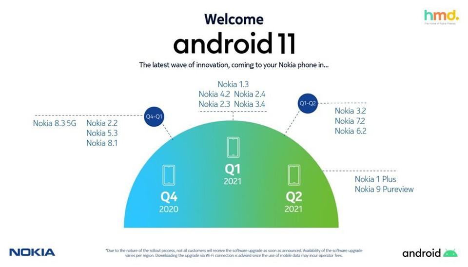 Nokia tung lịch cập nhật Android 11 bản chính thức ảnh 2