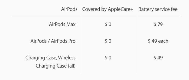 Đệm tai AirPods Max giá 69 USD, pin giá 79 USD ảnh 3