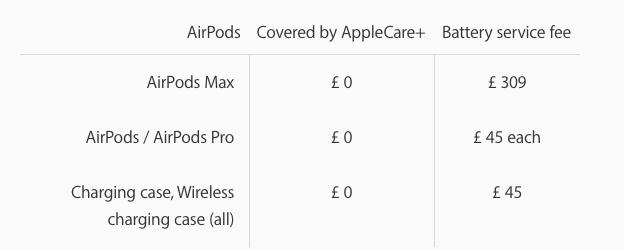 Đệm tai AirPods Max giá 69 USD, pin giá 79 USD ảnh 4
