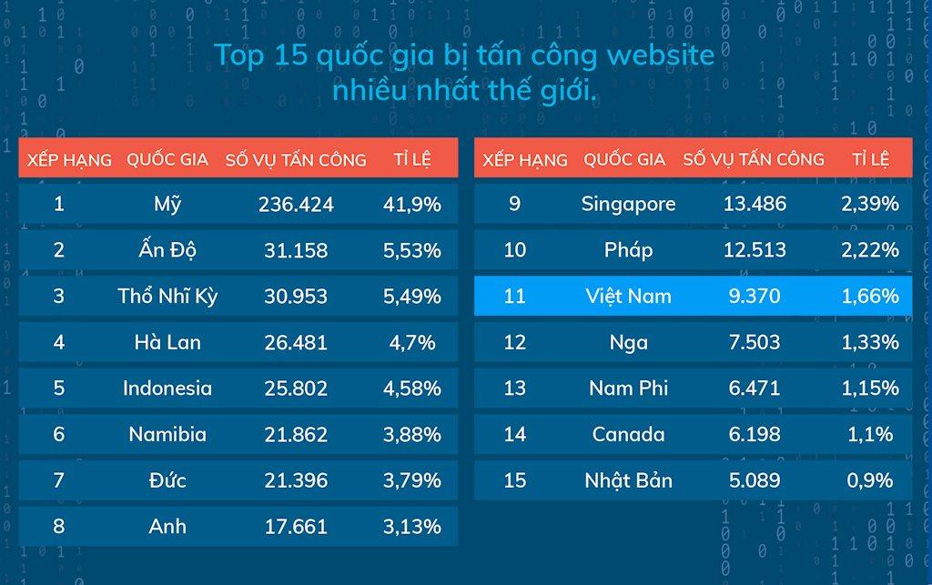 CyStack: Hơn 9.300 website tại Việt Nam bị hacker tấn công trong năm ngoái   Đa số website tại Việt Nam bị tấn công trong năm ngoái dùng nền tảng WordPress   CyStack: Số website tại Việt Nam bị tấn công mạng giảm mạnh trong quý IV/2019