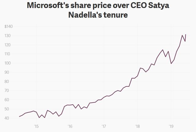 Microsoft trở thành công ty giá trị nhất nước Mỹ với vốn hóa hơn 1.000 tỷ USD, vượt xa Apple và Amazon - Ảnh 1.